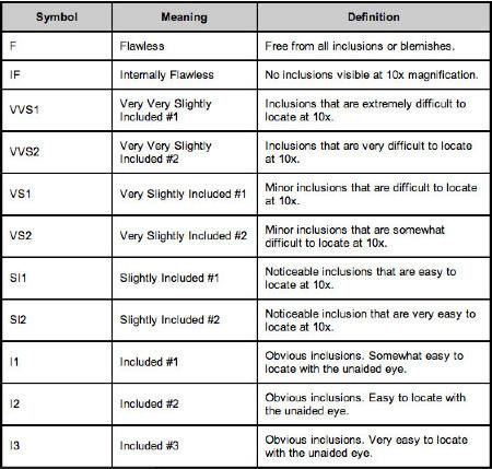 diamond inclusions chart